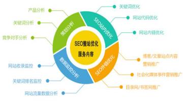 SEO的流程和技巧